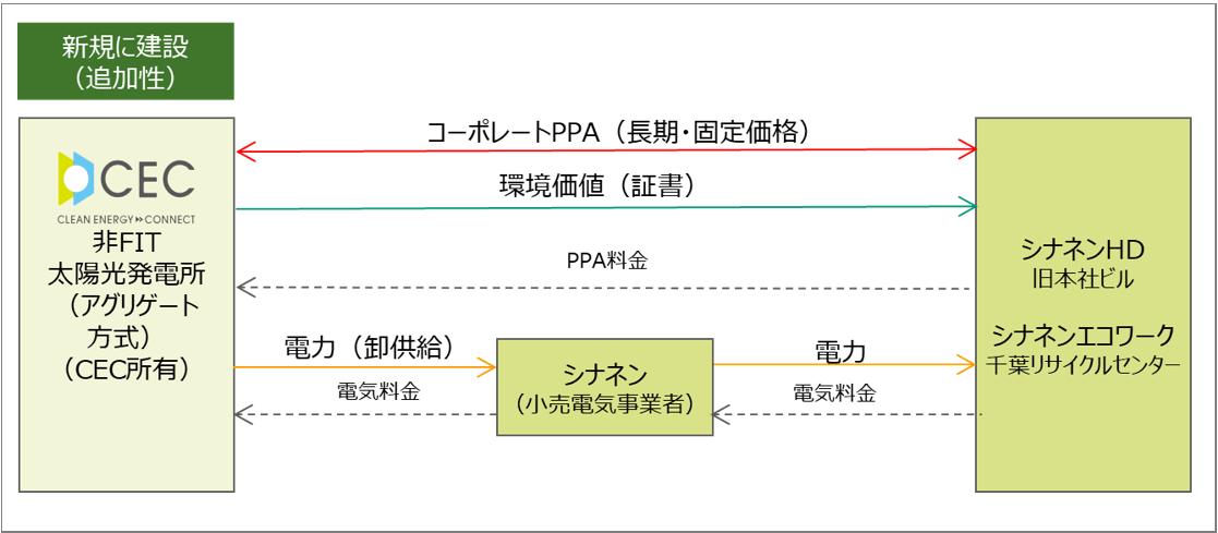 シナネン様へのオフサイトコーポレートPPAサービス